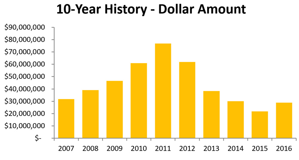 Goldline - Buy Back History in Dollars